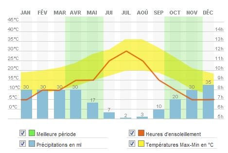 Weather statistics for Marrakech