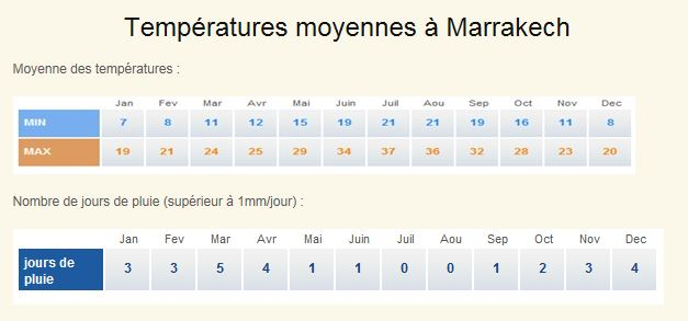 temperatures Marrakech